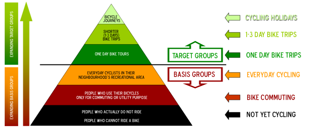 bike tourism pyramid